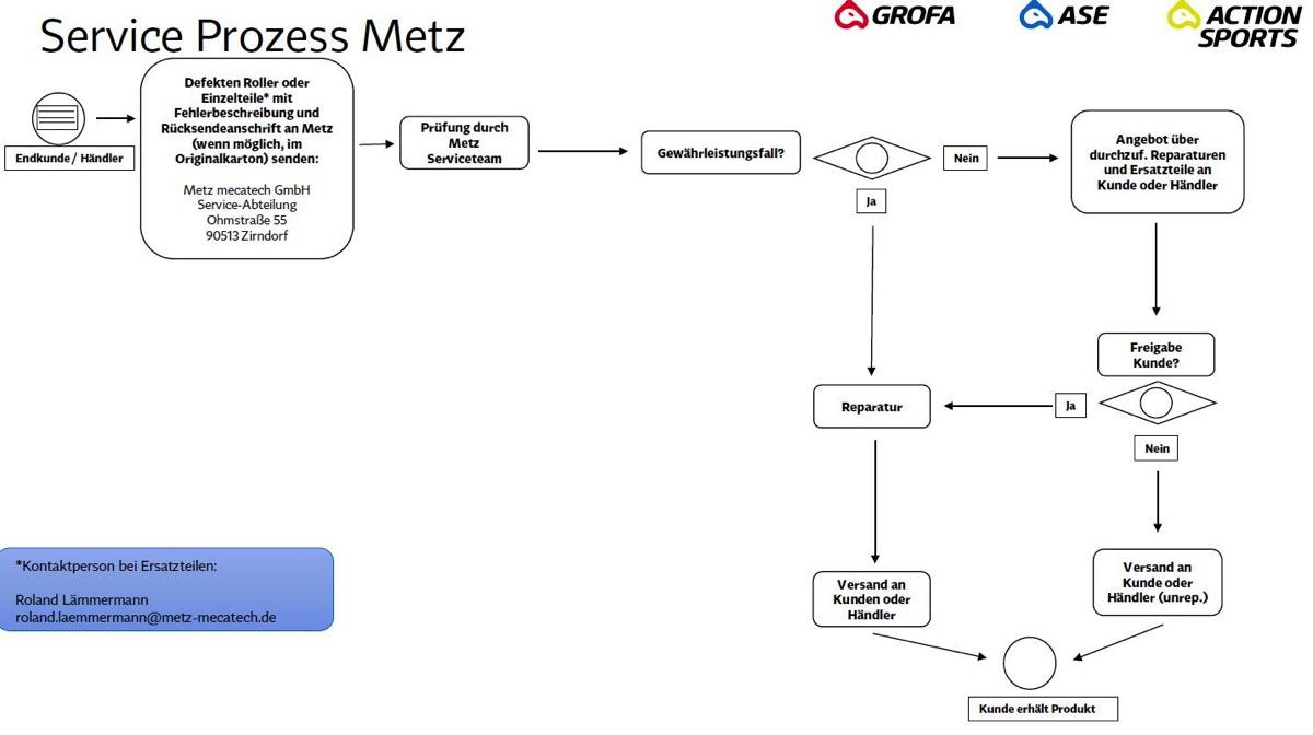 Garantieabwicklung bei Metz Scootern