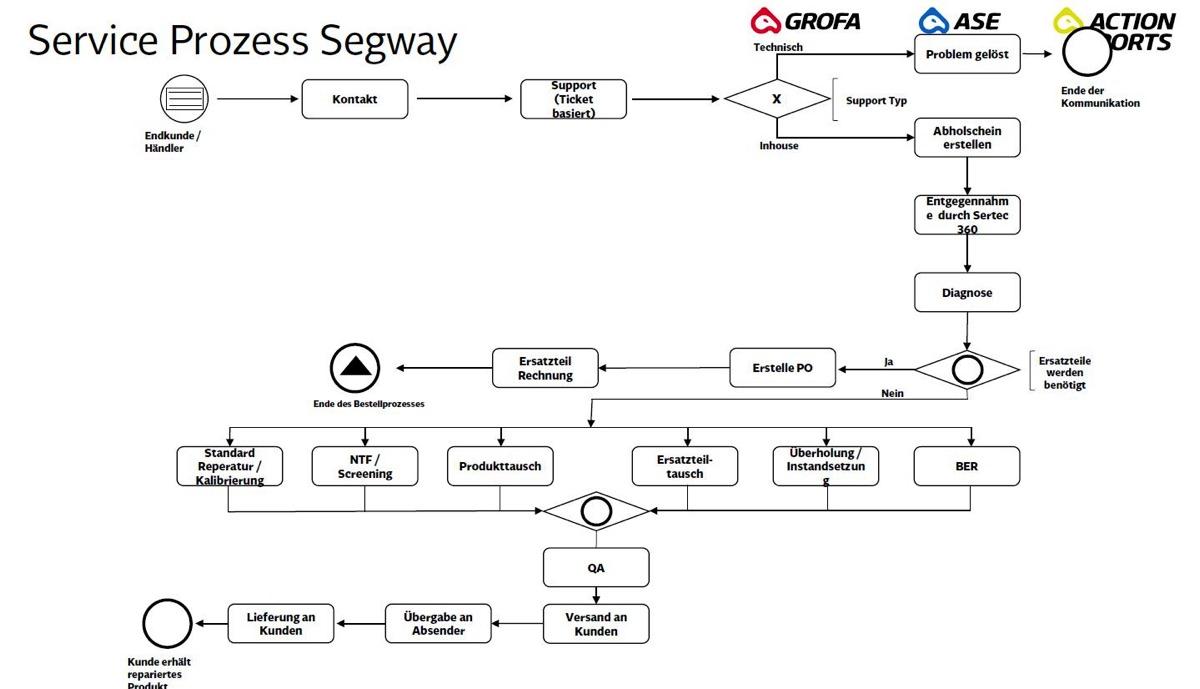 Garantieabwicklung bei Segway Scootern